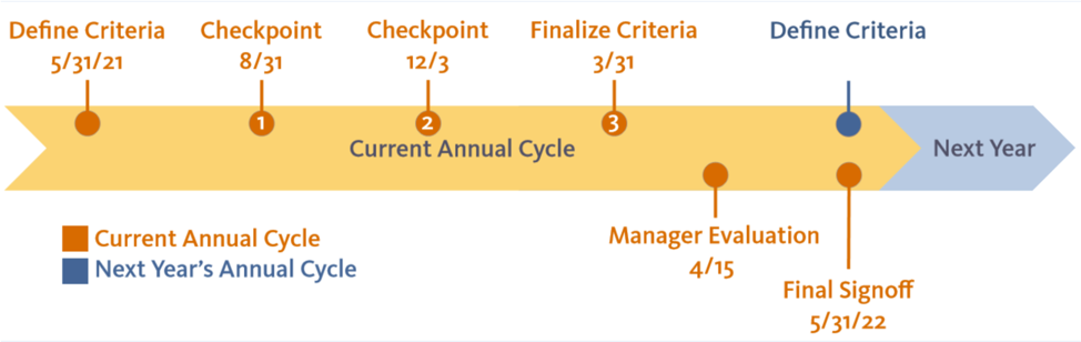 STEP checkpoint timeline